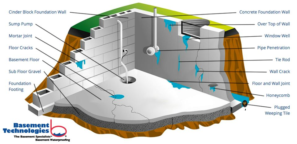 How A Basement Leaks: Basement Technology Calgary