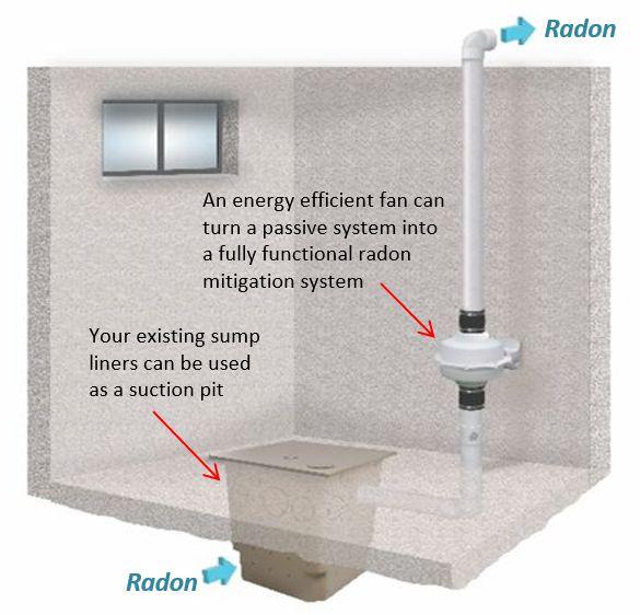 Radon Mitigation Calgary Basement Technologies Calgary